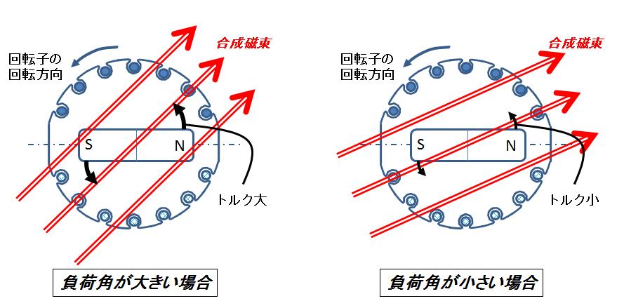 同期機のベクトル図と機械的出力(入力)